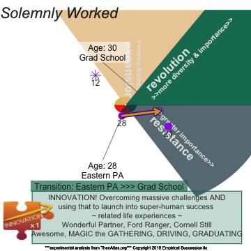 plot of chunk JourneyPlotINTROinnovate